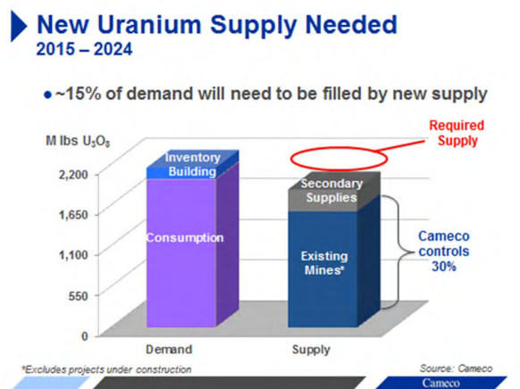 Uranium_Supply