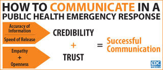 Infographic of the Week: How to Communicate in a public health emergency response: CREDIBILITY (Accuracy of Information and Speed of Release) + TRUST (Empathy + Openness) = Successful Communication