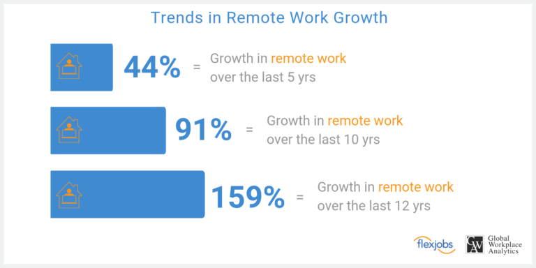 Remote-Work-Growth-CompressedNEW-768x384.png