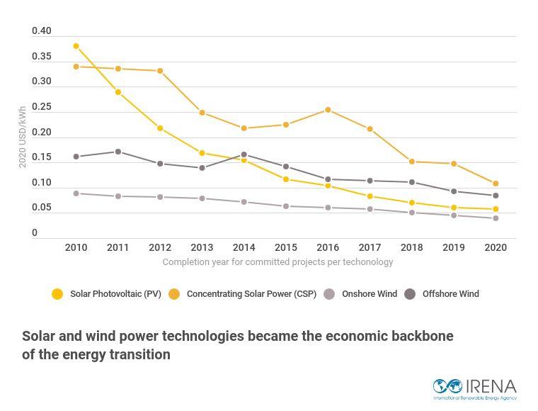 costs-graph-2010-2020.jpg