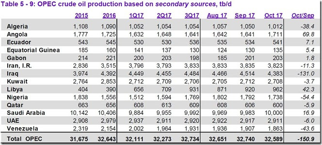 October 2017 OPEC crude output via secondary sources
