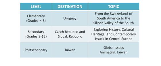 2019 Seminars Abroad Programs