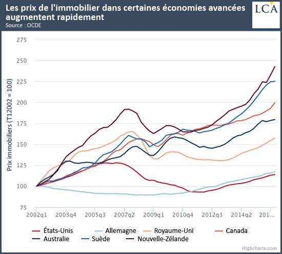 Les prix de l'immobilier dans certaines économies avancées augmentent - bulle
