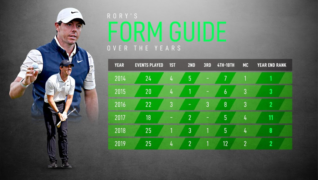 Rise of Rory: How McIlroy is pushing his way back to top of the world - Sport360 News