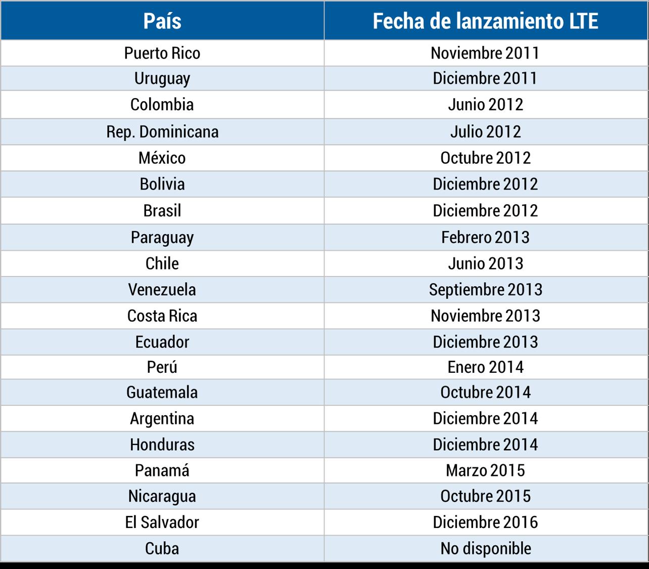 Tabla - lanzamientos de LTE