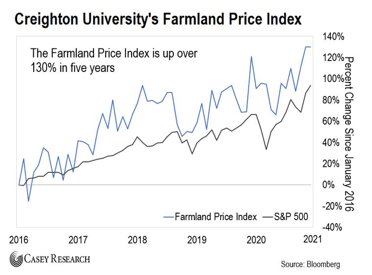 Creighton U Farmland Price Index Chart