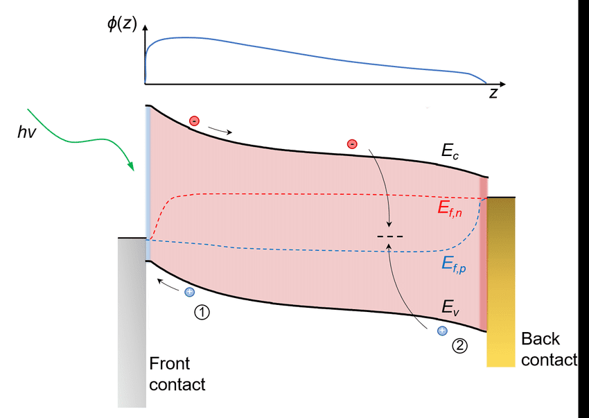 Cross sectional illustration of the energy band diagram of a lossy PV cell and its SCE profile.