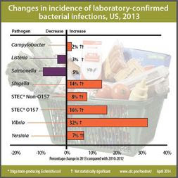 Changes in incidence of laboratory-confirmed bacterial infections, US, 2013