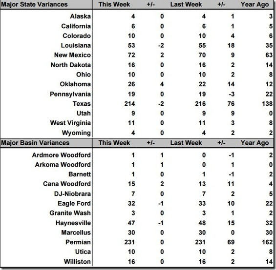 May 21 2021 rig count summary