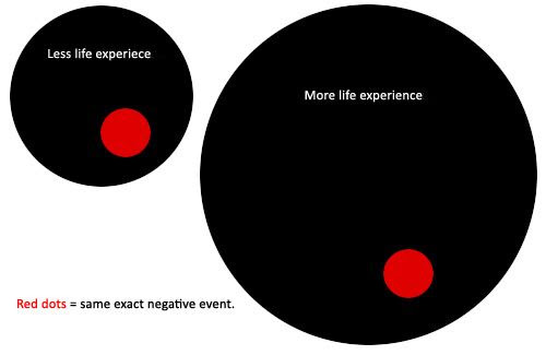 Life Experience Chart