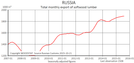 RUSSIA - Total monthly export of softwood lumber