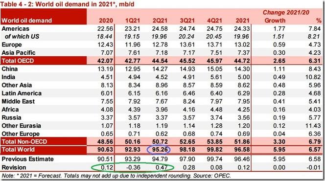 May 2021 OPEC report global oil demand