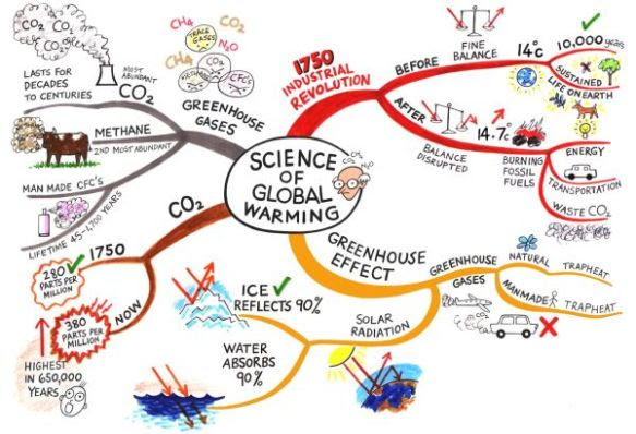 Global warming family tree