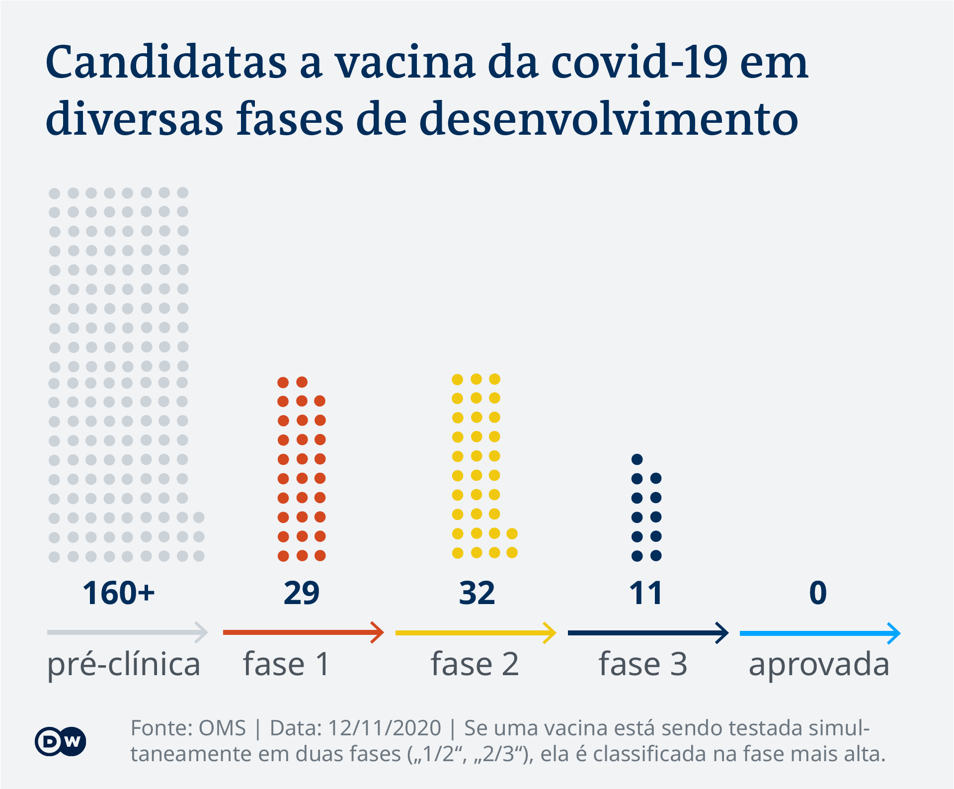 Infográfico Fases das vacinas anti-covid