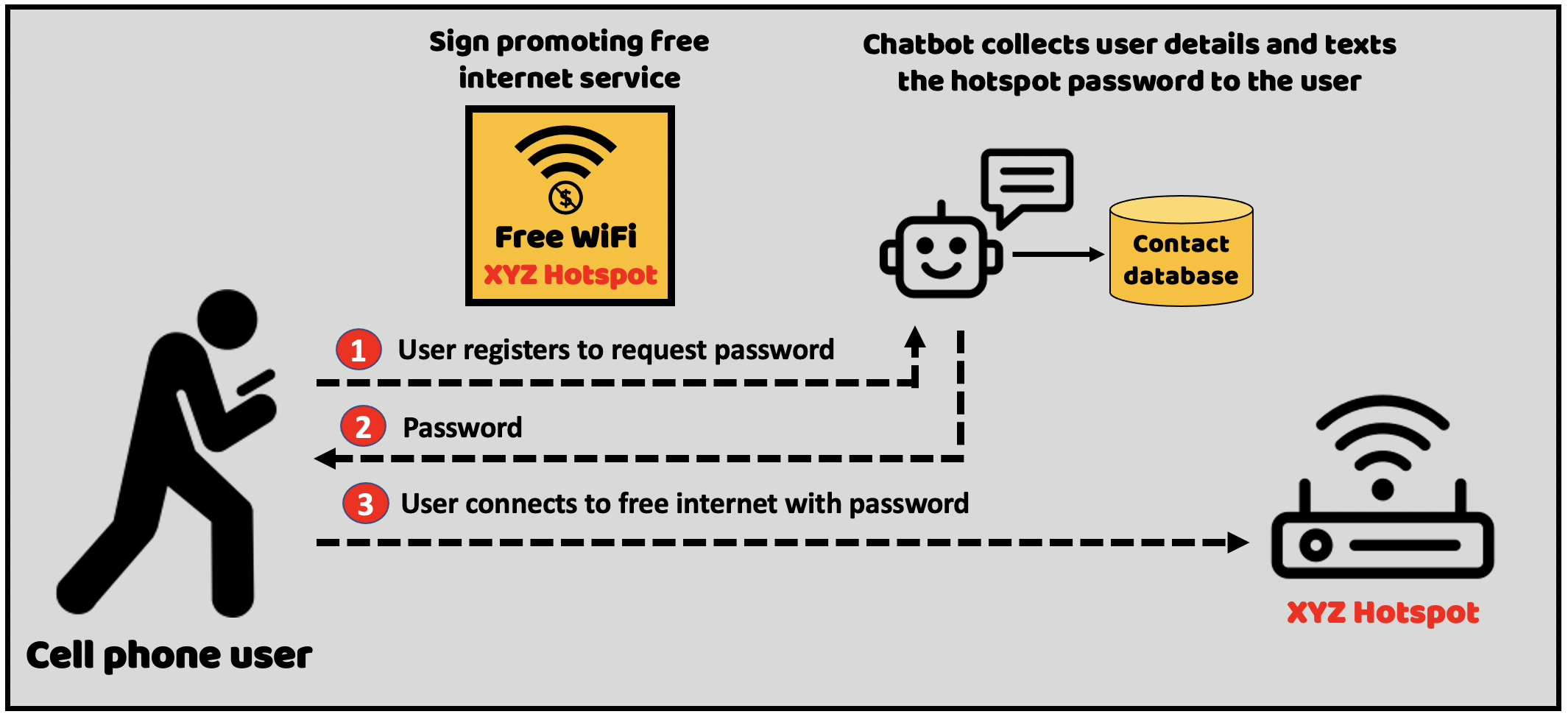 Use-free-internet-hotspots-to-build-double-opt-in-contact-lists-of-potential-voters