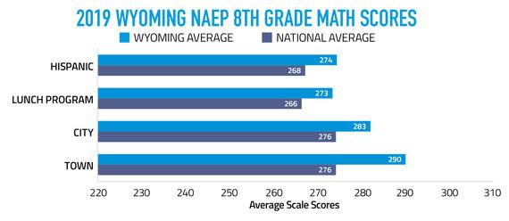 2019 Wyoming NAEP 8th Grade Math Scores Graph