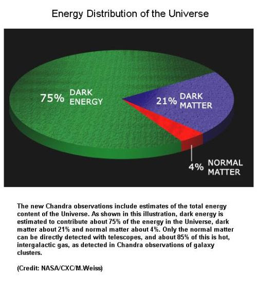 fig-1d-energy-distribution-of-the-universe