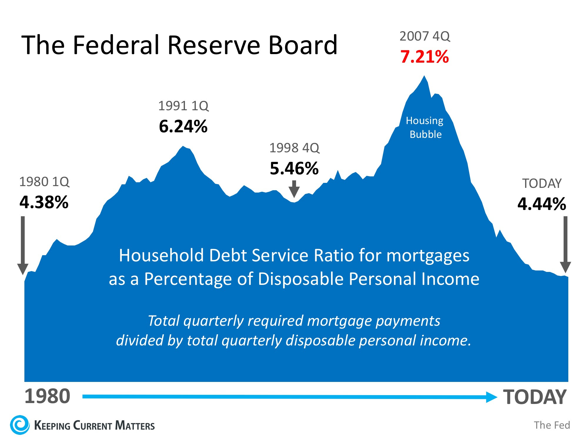 Is Family Mortgage Debt Out of Control?   Keeping Current Matters
