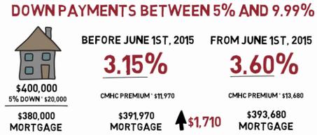 New CMHC Premium's June 1, 2015