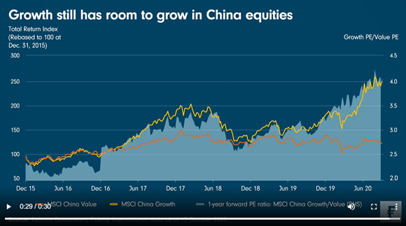 2020-10-16 - growth still has room to grow in China equities