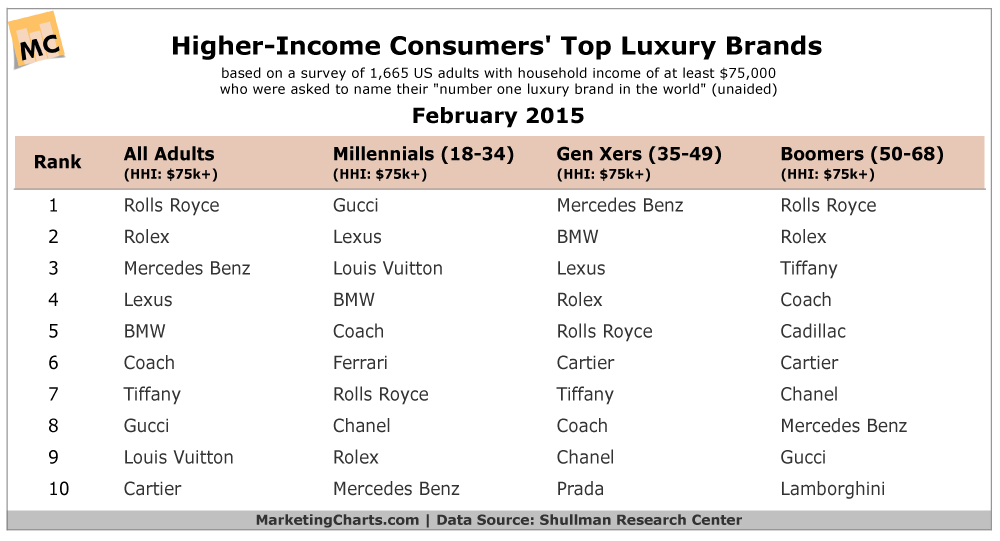 Shullman-Higher-Income-Consumers-Top-Luxury-Brands-Feb2015