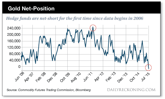 Hedge Funds Net Short in Gold