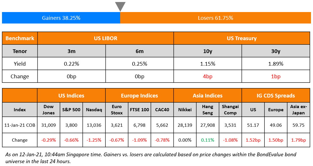 US Benchmark & Global Indices 12 Jan