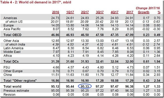 April 2017 global oil demand estimate via OPEC