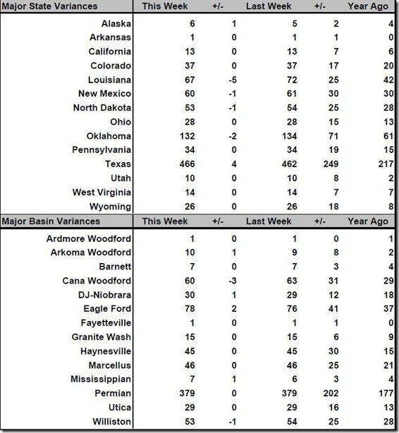 August 4 2017 rig count summary