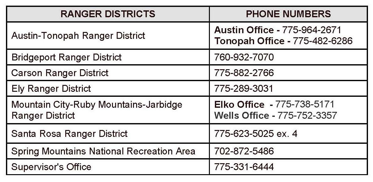 HTNF District Phone List