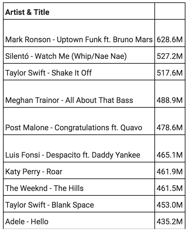 Vevo Announces Top 10 Most-Watched Music Videos in the Past Decade