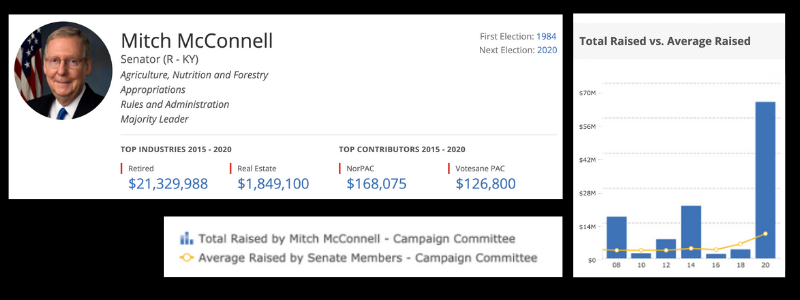 Mitch McConnell is a prolific fundraiser.