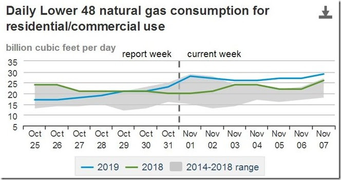 November 9 2019 natural gas consumption residential and commercial copy