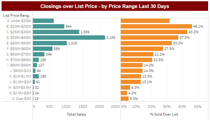 closings%20above%20list%20price%202.PNG