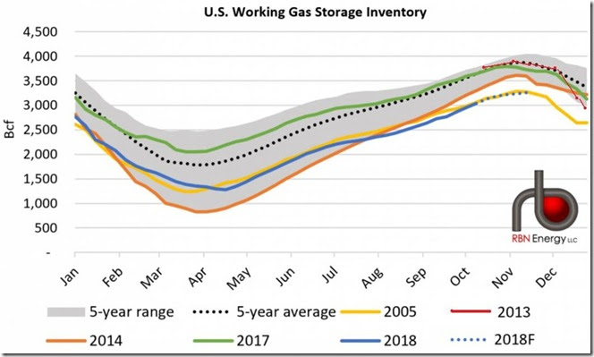 October 25 2018 natural gas storage during low years via RBN