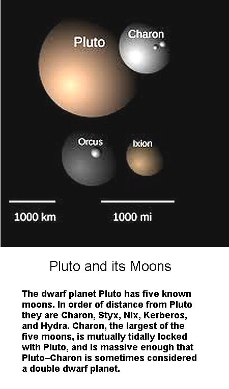 Pluto and its moons -1