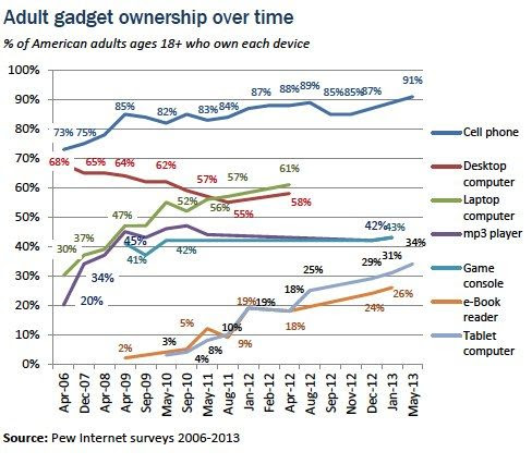 Adult gadget ownership over time (Pew)