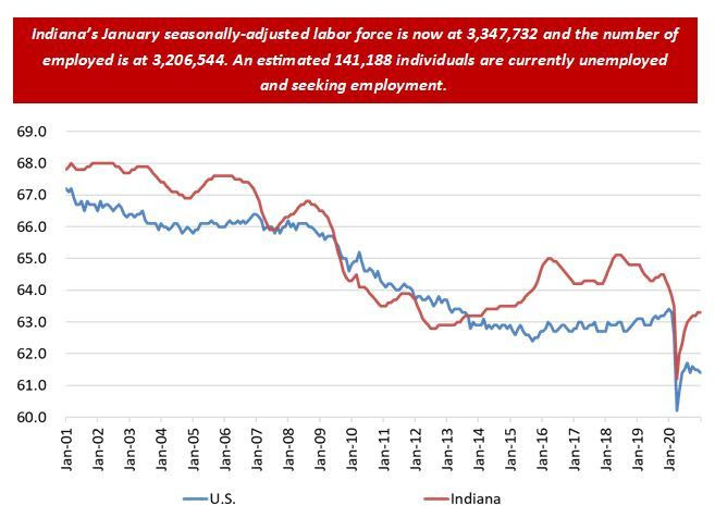 January 2021 Employment Chart