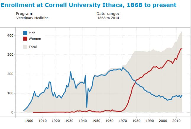 cornell_enrollment_6_dvm