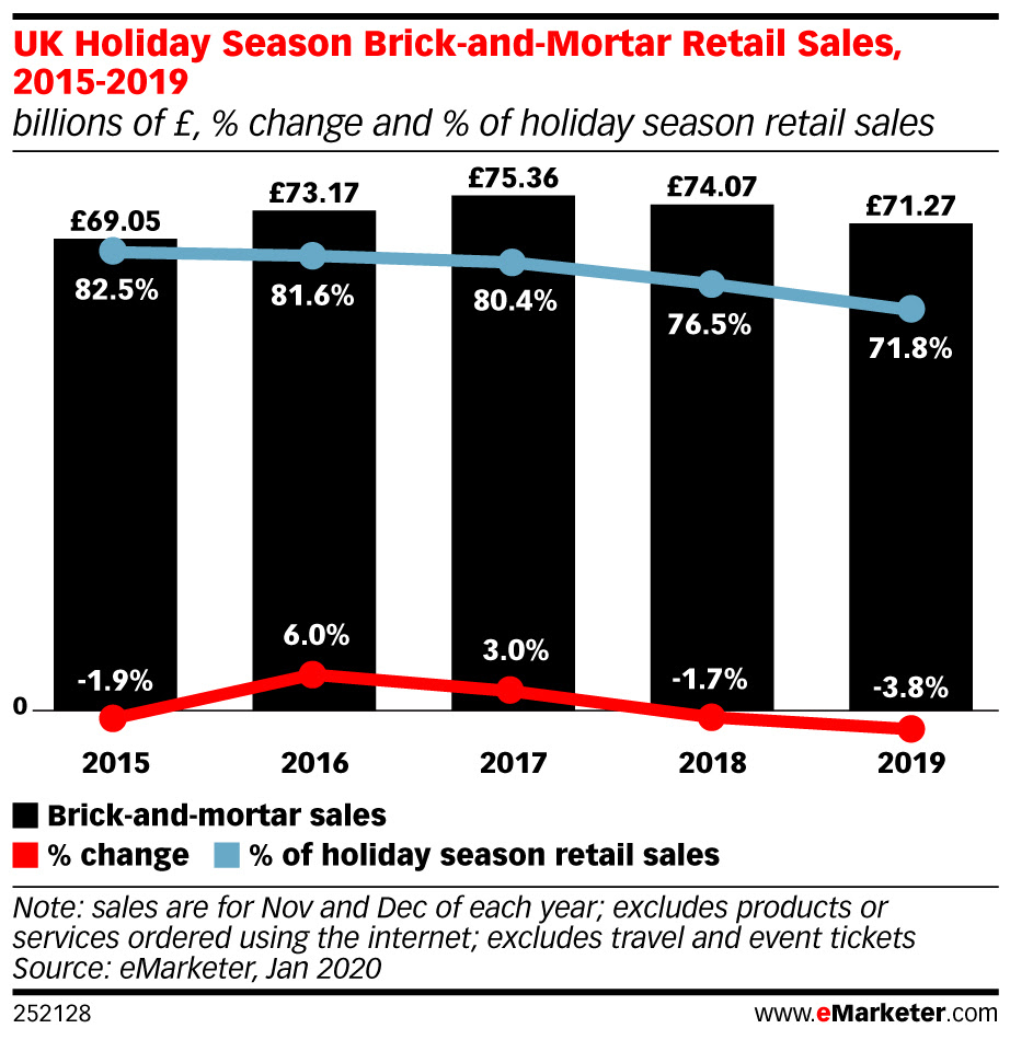 eMarketer-uk-holiday-season-brick-and-mortar-retail-sales-2015-2019-billions-of-change-of-holiday-season-retail-sales-252128.jpeg
