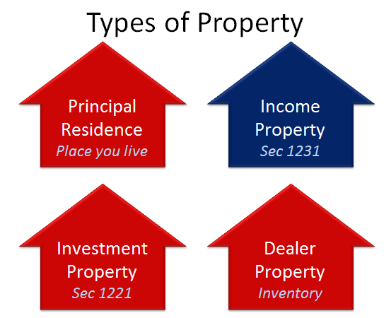 Types of property.png
