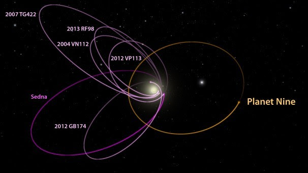 A New Planet in Our Solar System According to Researchers (Video)