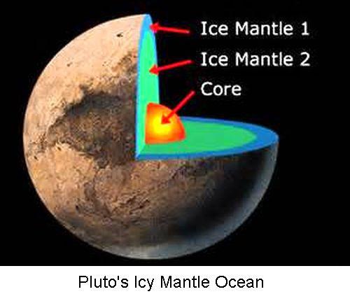 Pluto's icy mantle ocean