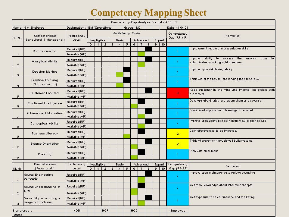 Image result for competency map