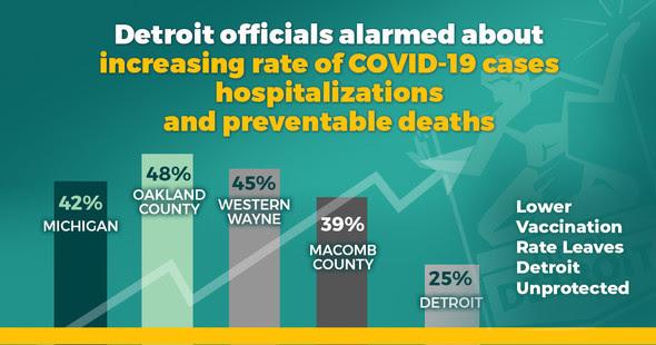 COVID-19 Vaccination Rates in SE Michigan 4.14.21