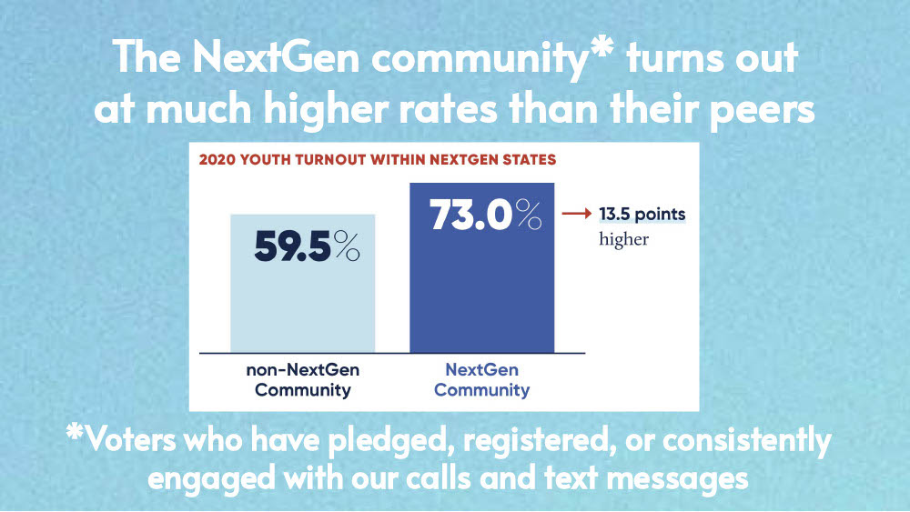 The NextGen community turns out at much higher rates that their peers [graph]