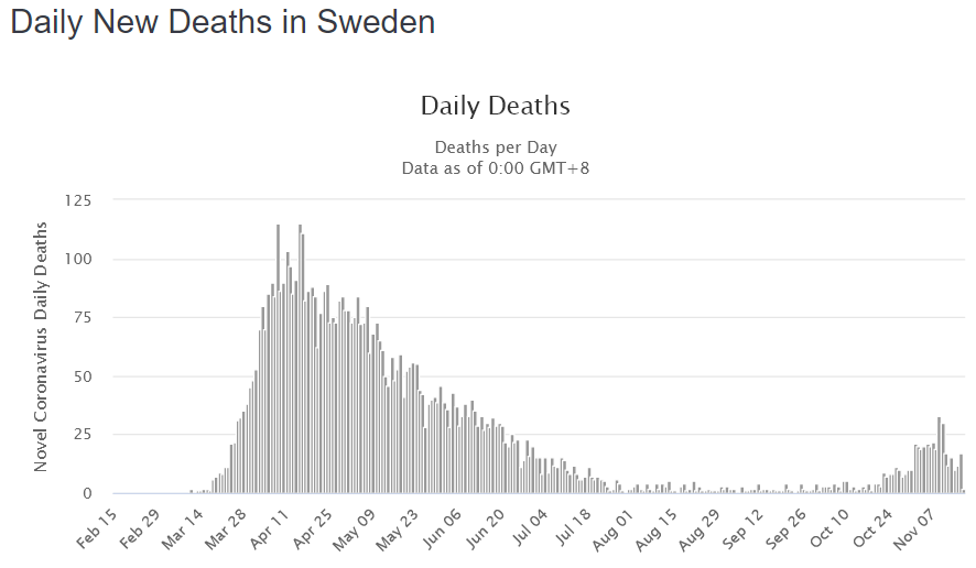 Death charts fro Sweden Covid 19