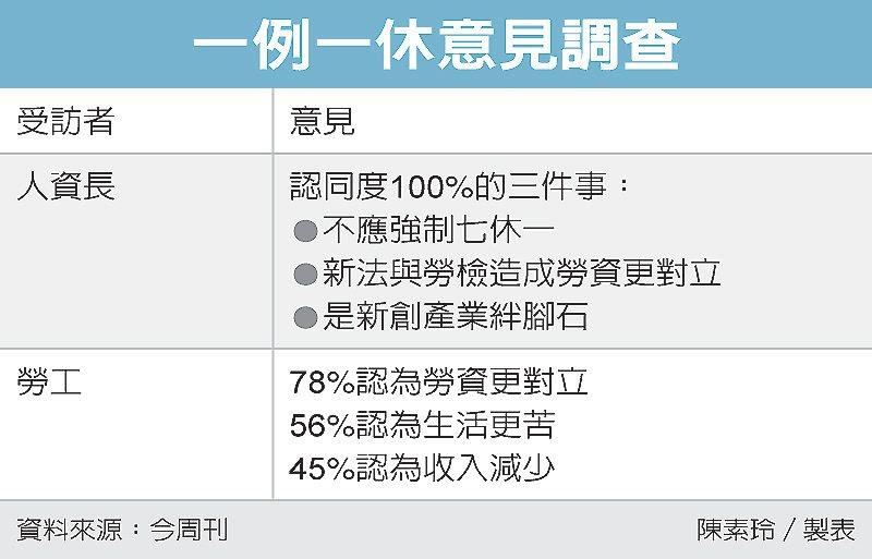 一例一休意見調查 圖/經濟日報提供