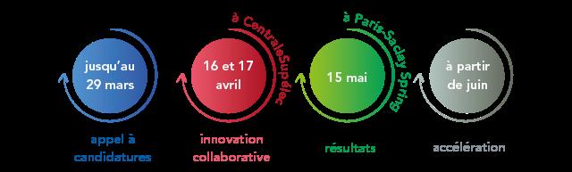 Les temps forts de l'édition 2019, candidature jusqu'au 29 mars, travaill collaboratif les 16 et 17 avril à CentraleSupelec, restitution le 15 mai lors de SPRING Paris-Saclay, accélération des projets à partir de juin grâce à nos partenaires