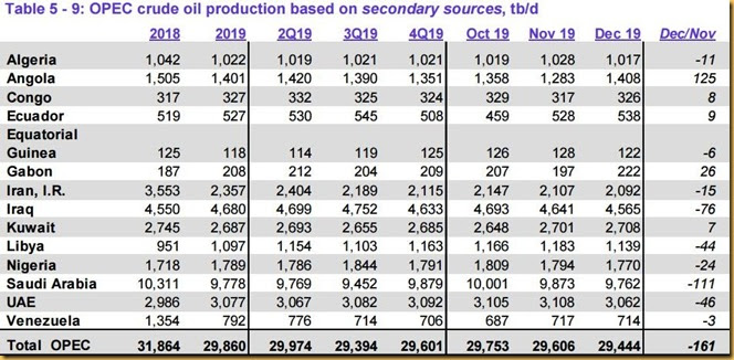 December 2019 OPEC crude output via secondary sources